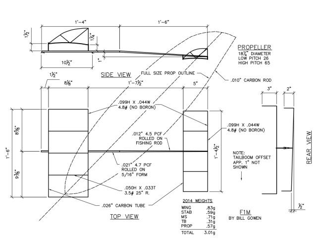 F1M 2014 Plan