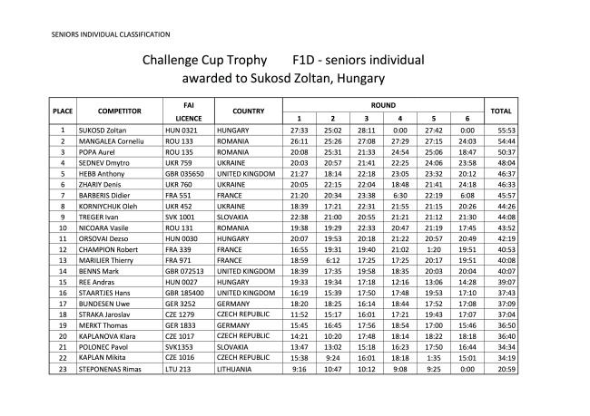 ECH F1D 2015 Final Results 2