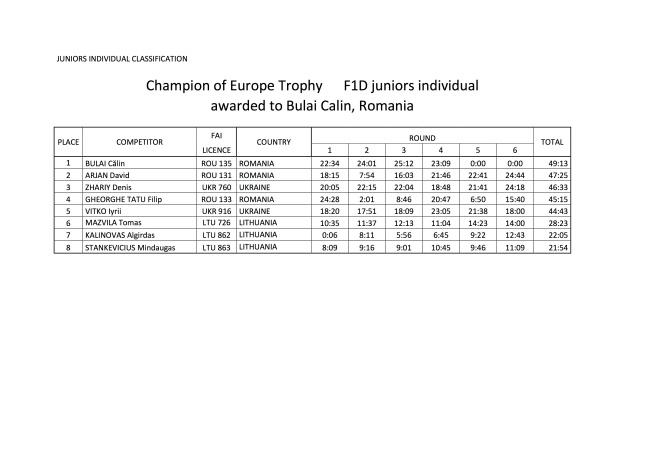 ECH F1D 2015 Final Results 3