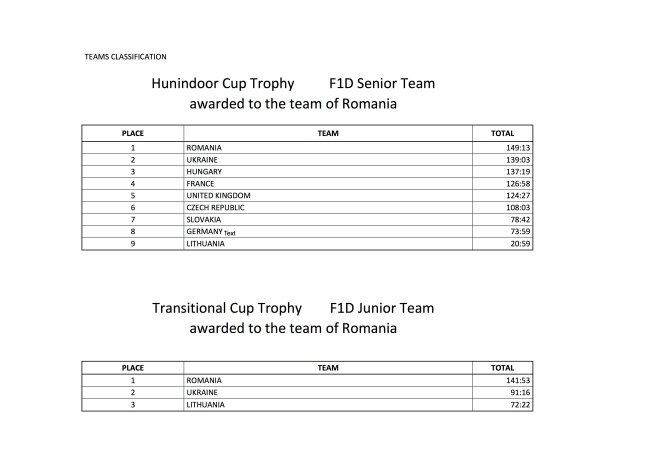 ECH F1D 2015 Final Results 4